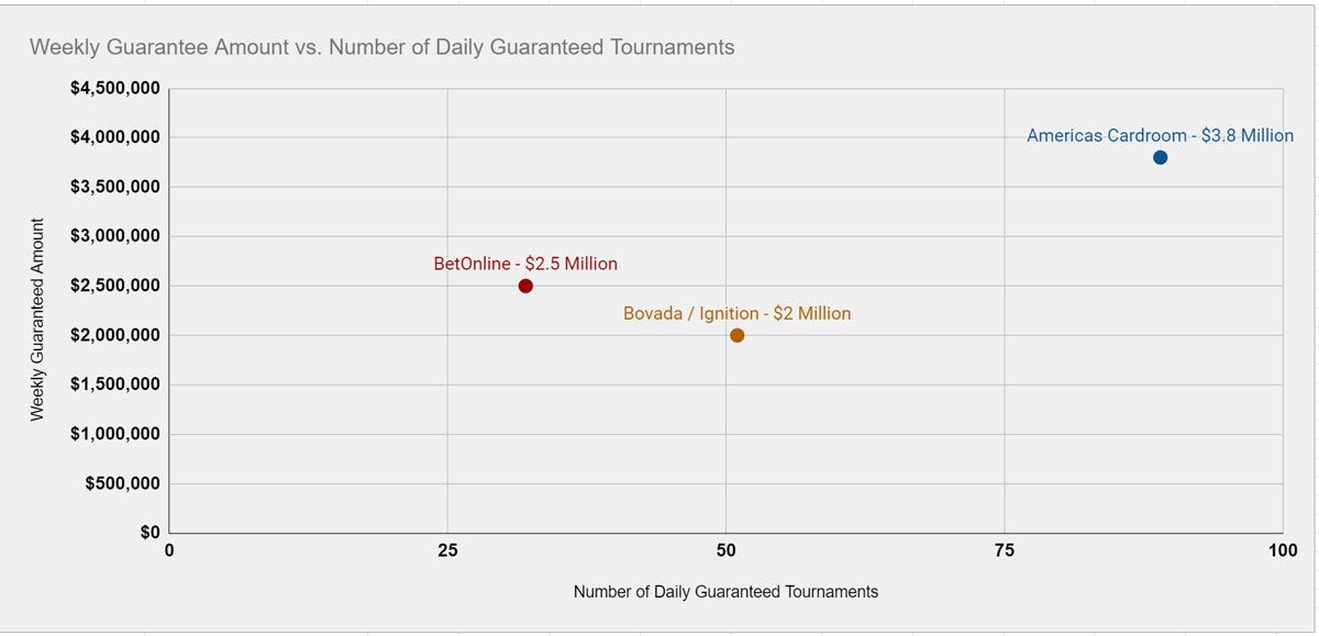 Best online poker tournaments for US players